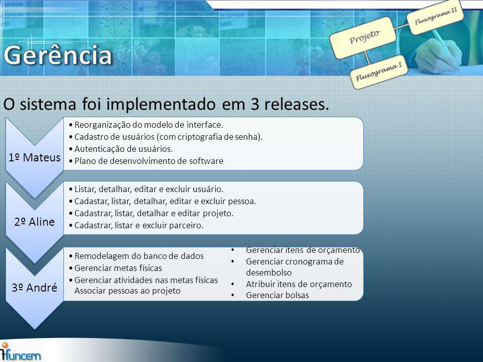 Gerência O sistema foi implementado em 3 releases. 1º Mateus 2º Aline