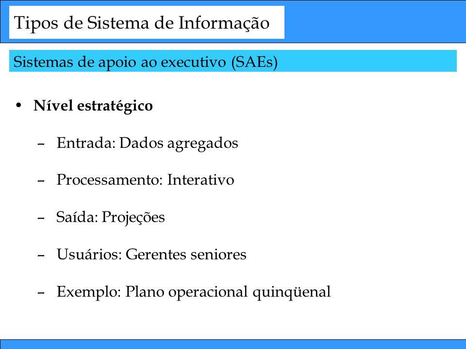 Tipos de Sistema de Informação