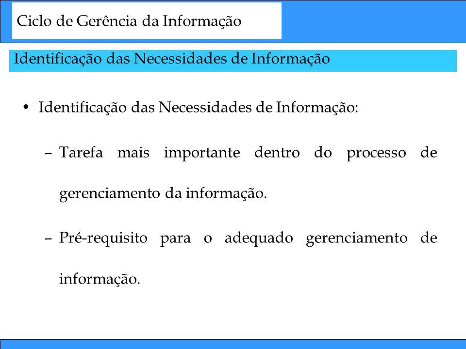 Ciclo de Gerência da Informação