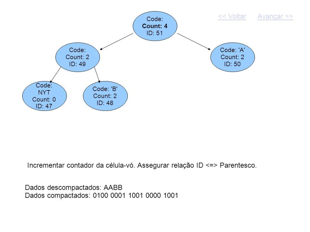 Dados descompactados: AABB Dados compactados: 0100 0001 1001 0000 1001