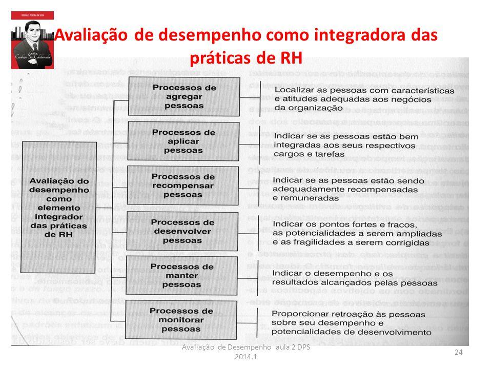 Avaliação de desempenho como integradora das práticas de RH