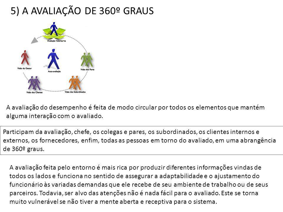 5) A AVALIAÇÃO DE 360º GRAUS A avaliação do desempenho é feita de modo circular por todos os elementos que mantém alguma interação com o avaliado.