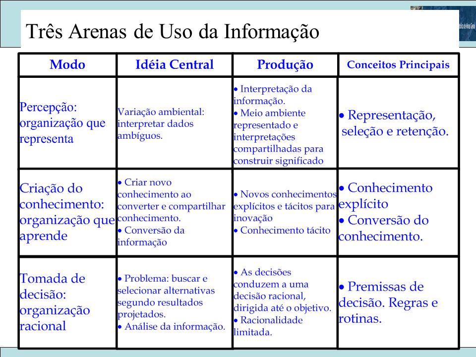 Três Arenas de Uso da Informação