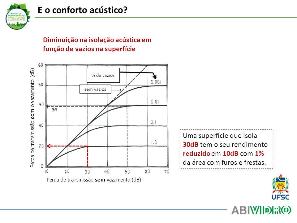 E o conforto acústico Diminuição na isolação acústica em função de vazios na superfície. % de vazios.