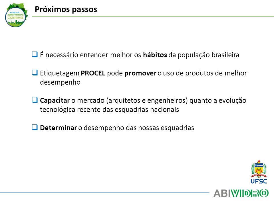 Próximos passos É necessário entender melhor os hábitos da população brasileira.