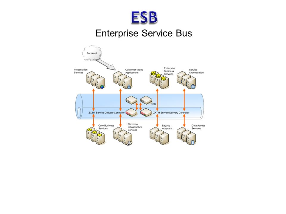 ESB Enterprise Service Bus