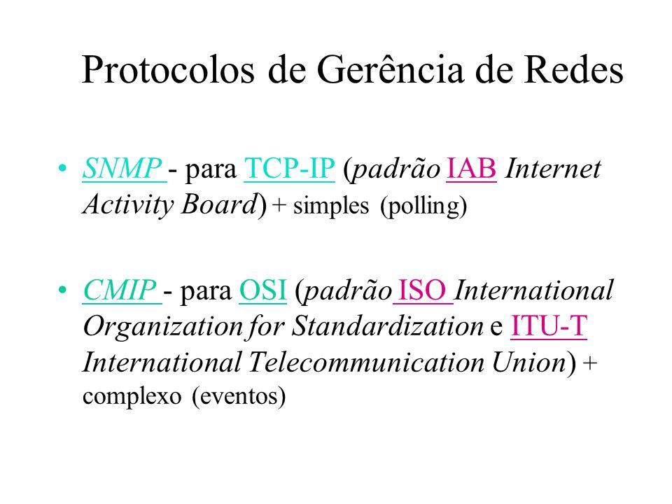 Protocolos de Gerência de Redes