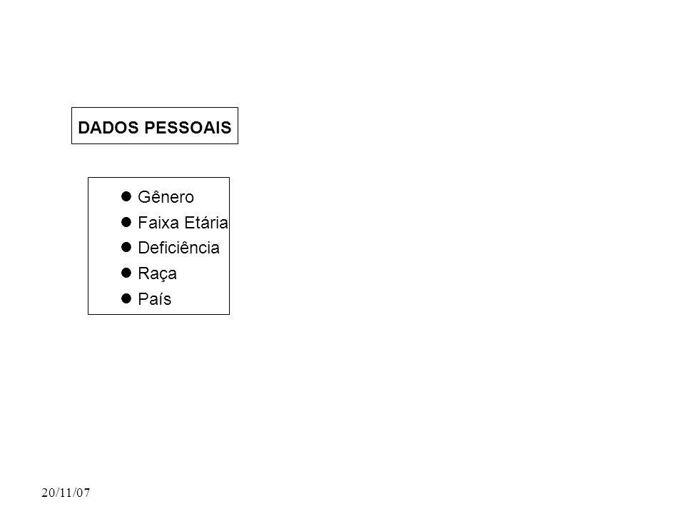 DADOS PESSOAIS Gênero Faixa Etária Deficiência Raça País 20/11/07