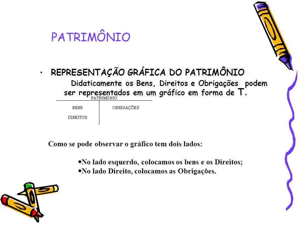 PATRIMÔNIO REPRESENTAÇÃO GRÁFICA DO PATRIMÔNIO
