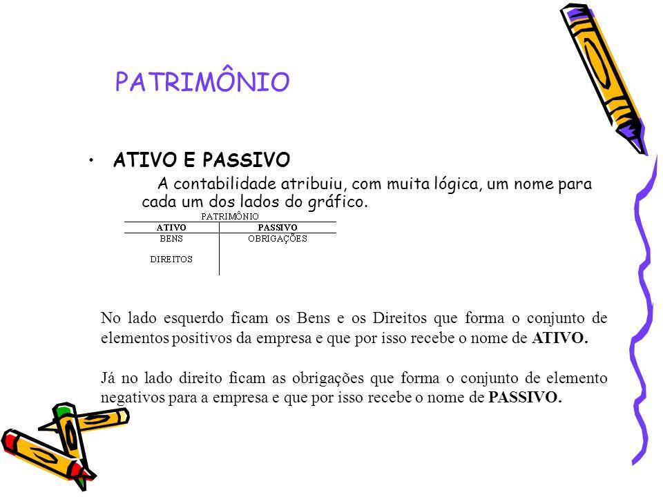 PATRIMÔNIO ATIVO E PASSIVO