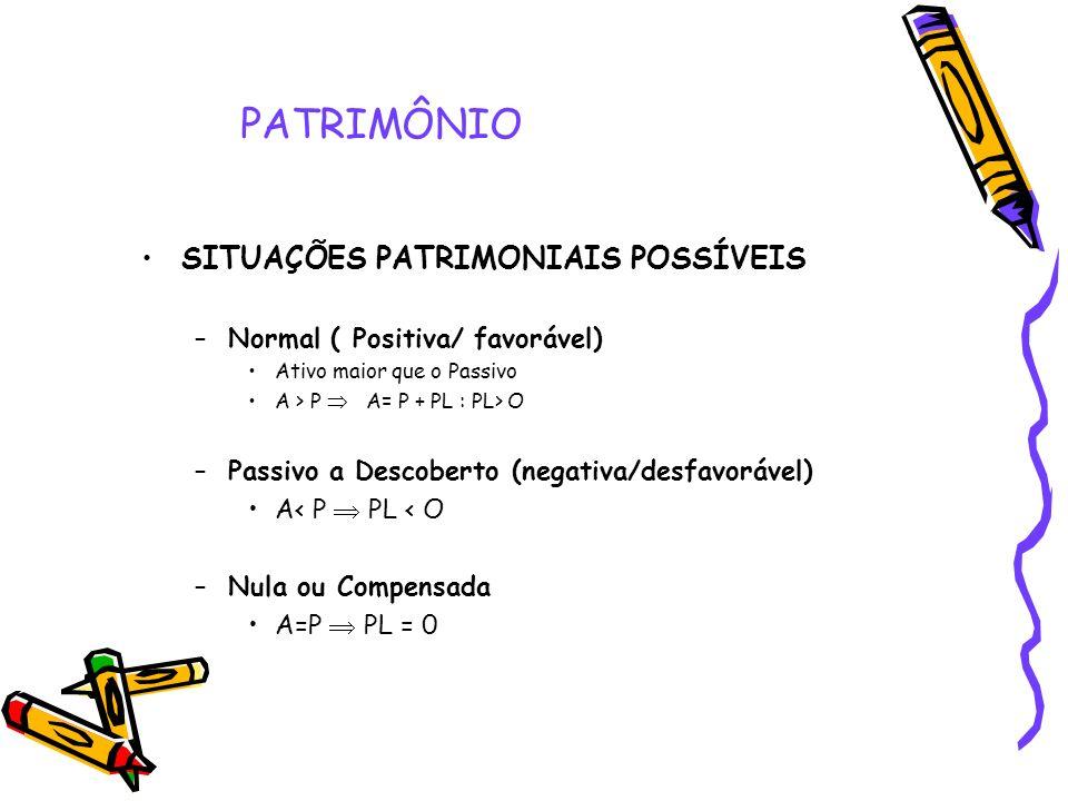 PATRIMÔNIO SITUAÇÕES PATRIMONIAIS POSSÍVEIS