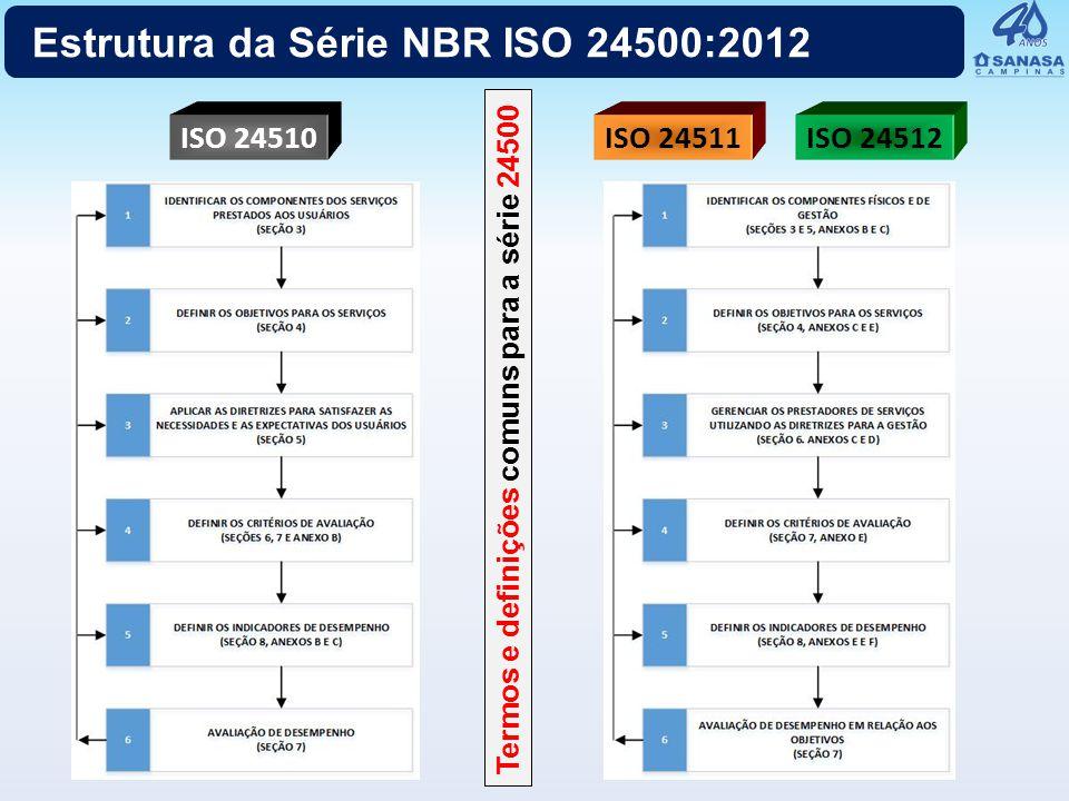 Estrutura da Série NBR ISO 24500:2012