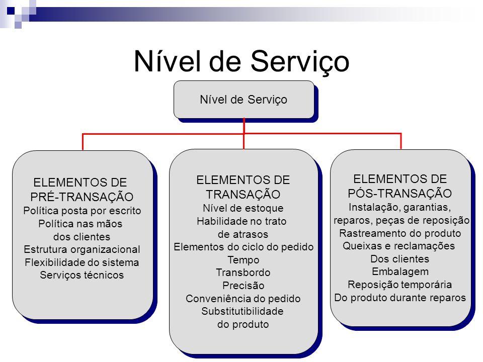 Nível de Serviço Nível de Serviço ELEMENTOS DE ELEMENTOS DE
