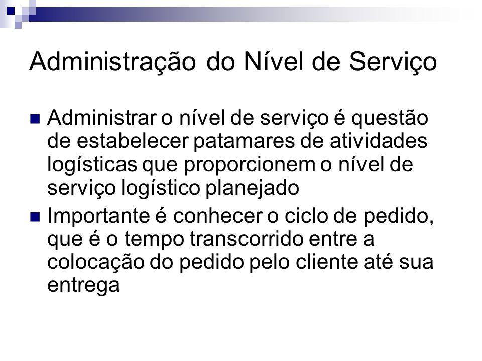 Administração do Nível de Serviço