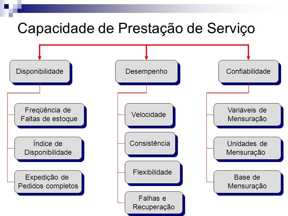 Capacidade de Prestação de Serviço