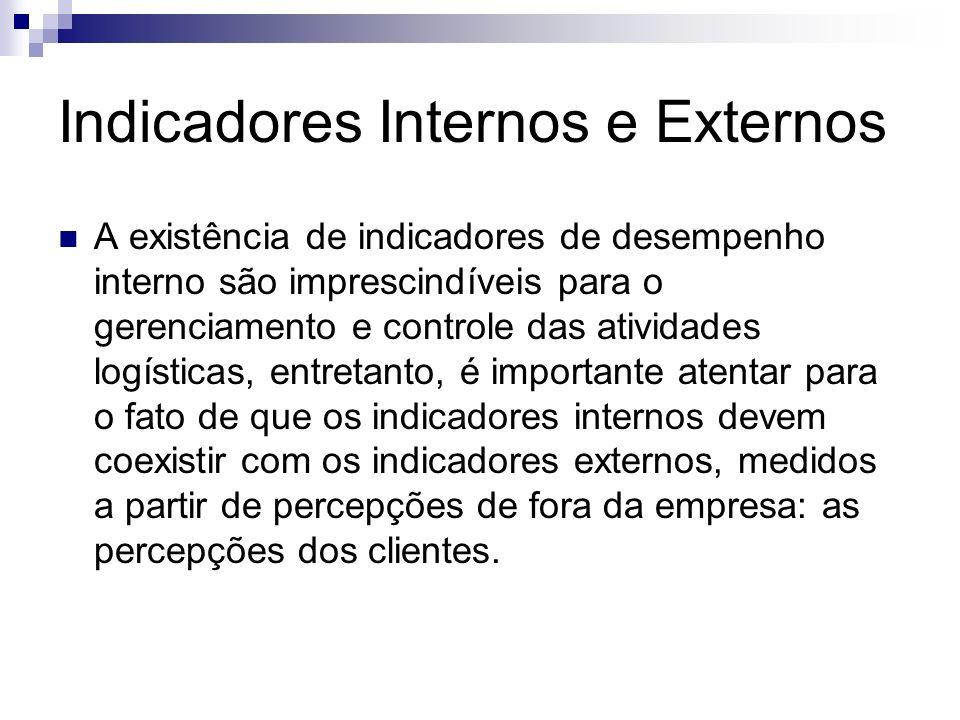 Indicadores Internos e Externos