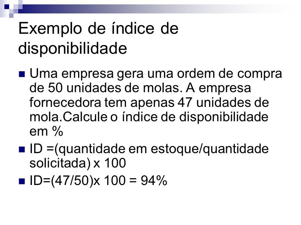 Exemplo de índice de disponibilidade