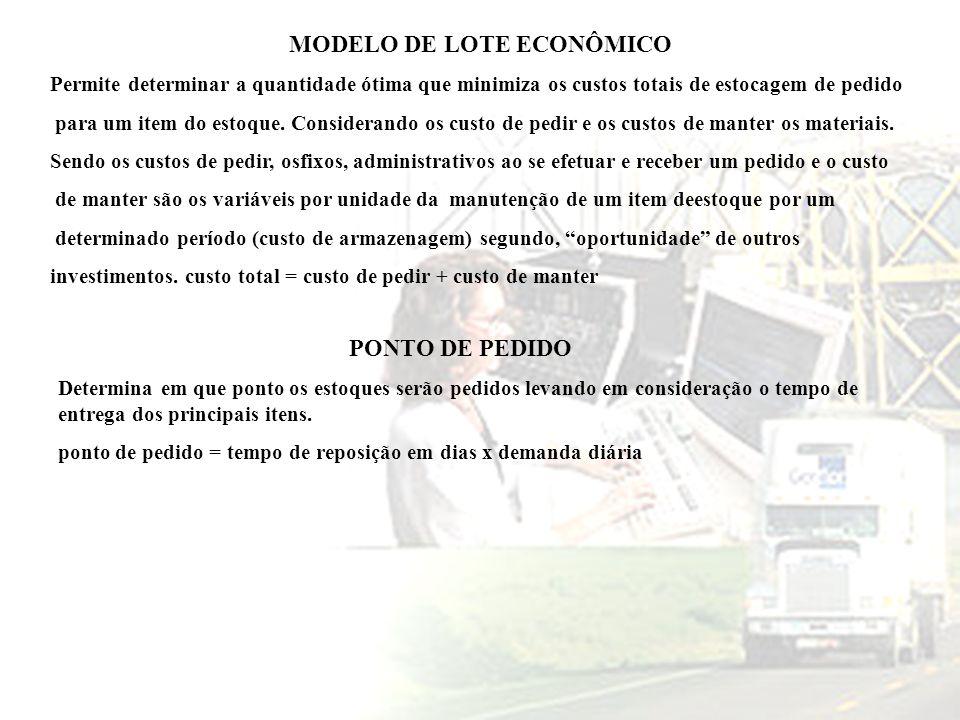 MODELO DE LOTE ECONÔMICO