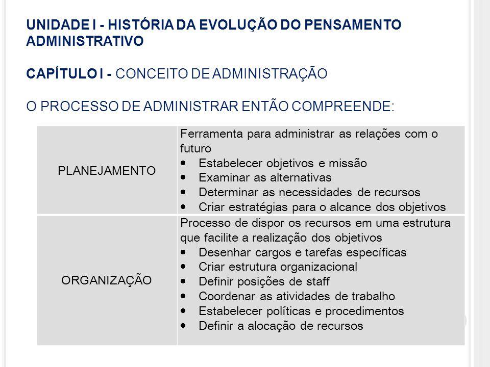 UNIDADE I - HISTÓRIA DA EVOLUÇÃO DO PENSAMENTO ADMINISTRATIVO