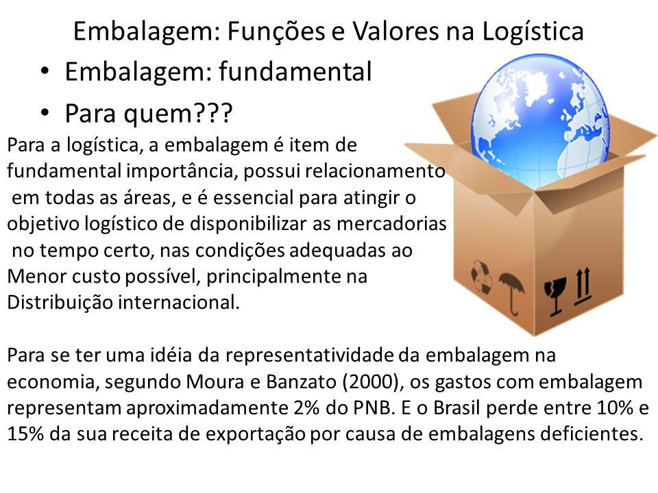 Embalagem: Funções e Valores na Logística
