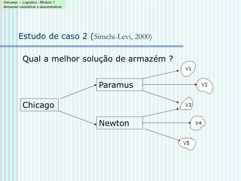 Estudo de caso 2 (Simchi-Levi, 2000)