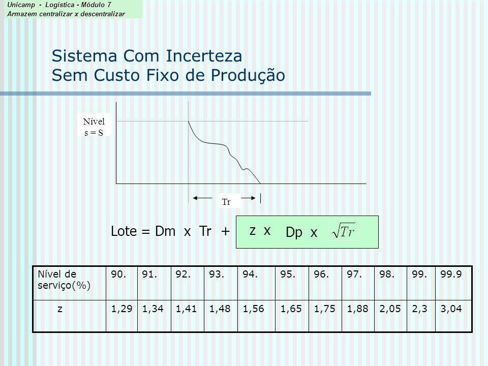 Sistema Com Incerteza Sem Custo Fixo de Produção