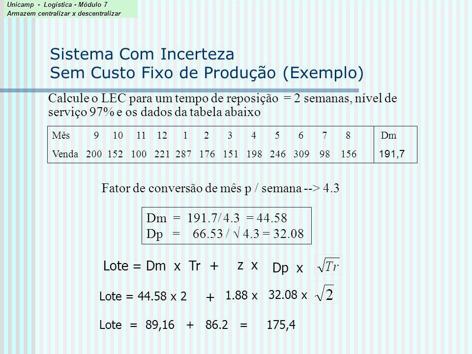 Sistema Com Incerteza Sem Custo Fixo de Produção (Exemplo)