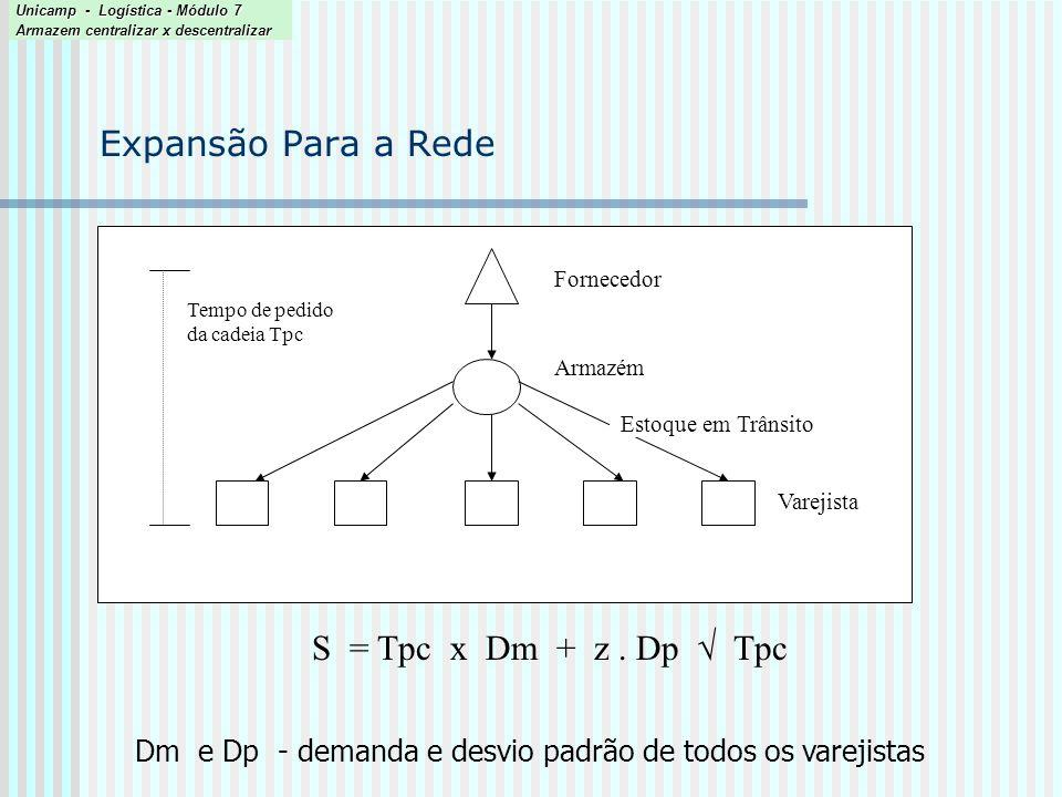 Expansão Para a Rede S = Tpc x Dm + z . Dp  Tpc