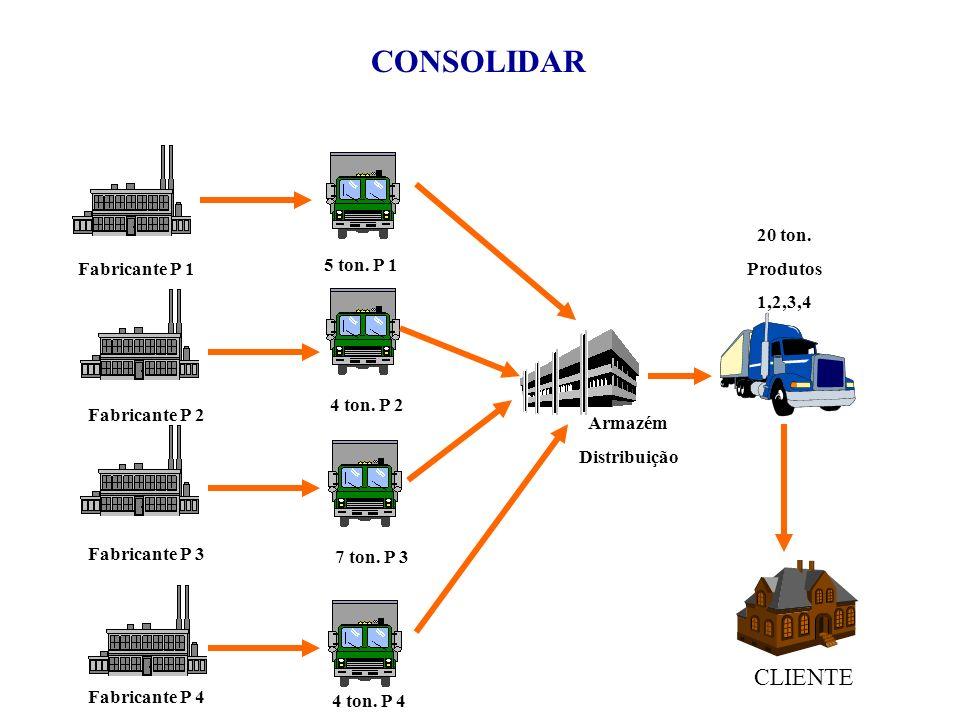 CONSOLIDAR CLIENTE 20 ton. Produtos 5 ton. P 1 1,2,3,4 Fabricante P 1