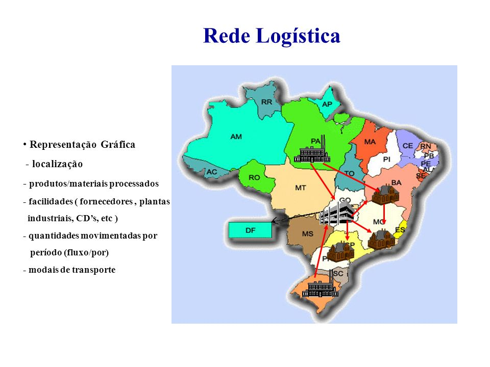 Rede Logística Representação Gráfica - localização