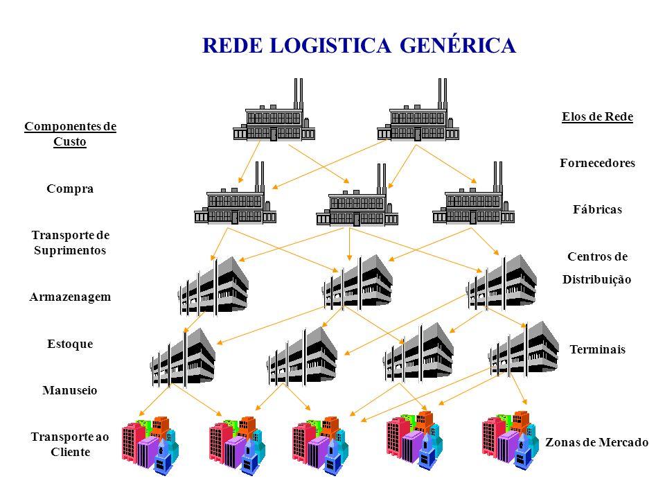 REDE LOGISTICA GENÉRICA Transporte de Suprimentos