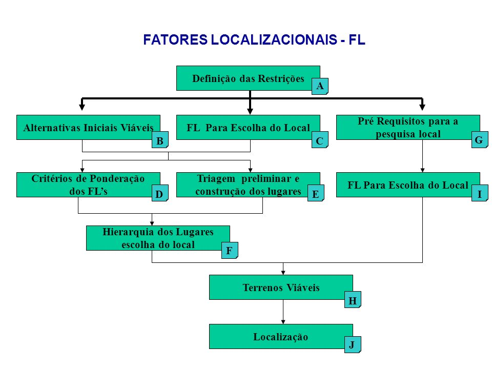 FATORES LOCALIZACIONAIS - FL