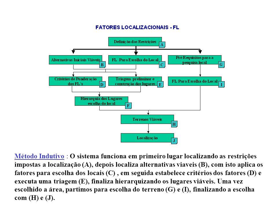 Método Indutivo : O sistema funciona em primeiro lugar localizando as restrições impostas a localização (A), depois localiza alternativas viaveis (B), com isto aplica os fatores para escolha dos locais (C) , em seguida estabelece critérios dos fatores (D) e executa uma triagem (E), finaliza hierarquizando os lugares viáveis.