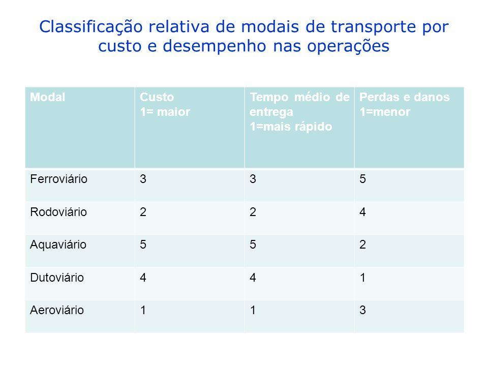 Classificação relativa de modais de transporte por custo e desempenho nas operações