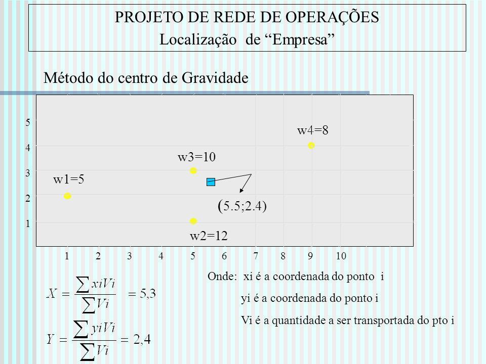 PROJETO DE REDE DE OPERAÇÕES Localização de Empresa