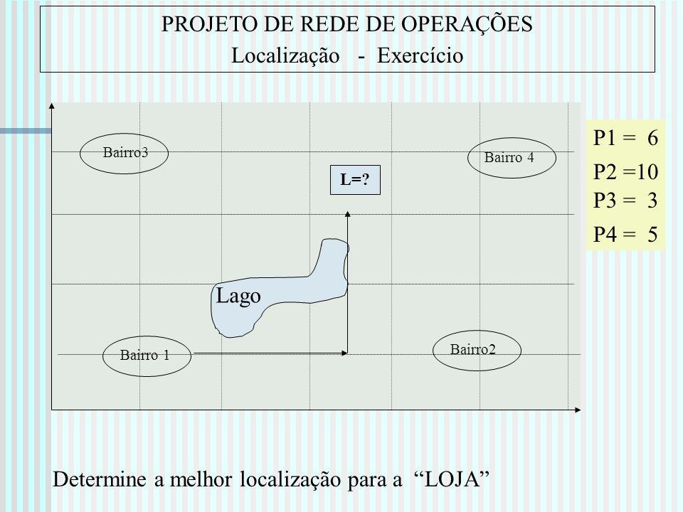 PROJETO DE REDE DE OPERAÇÕES Localização - Exercício
