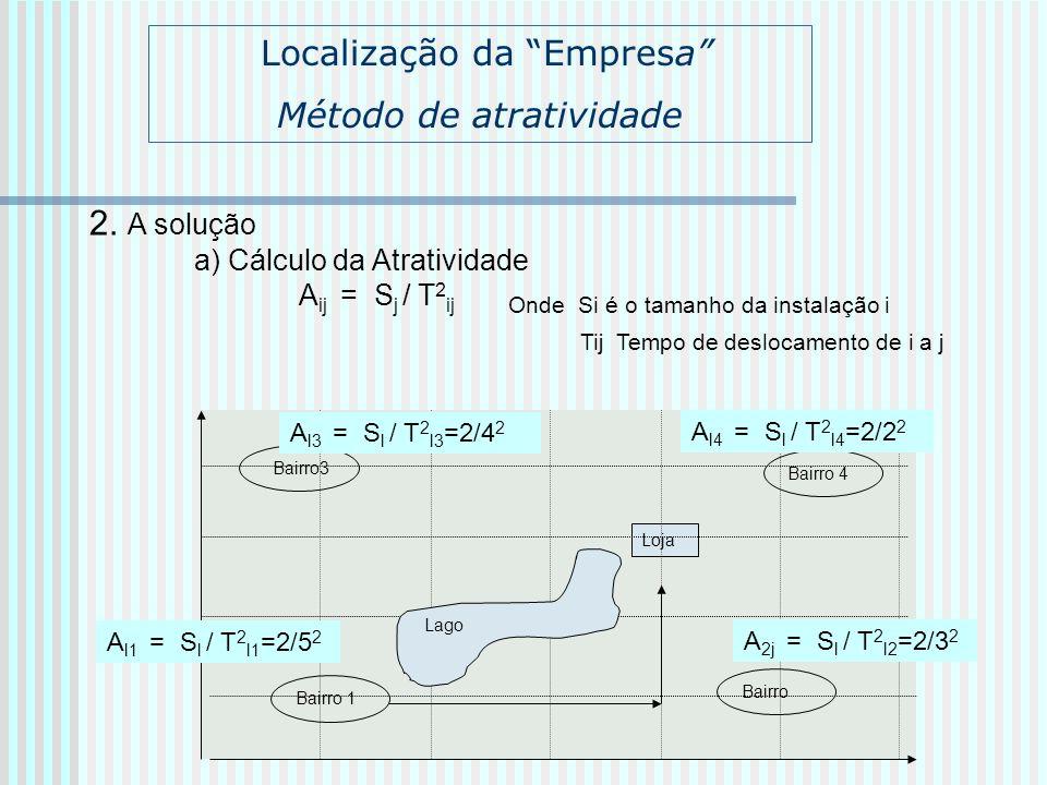 Localização da Empresa Método de atratividade