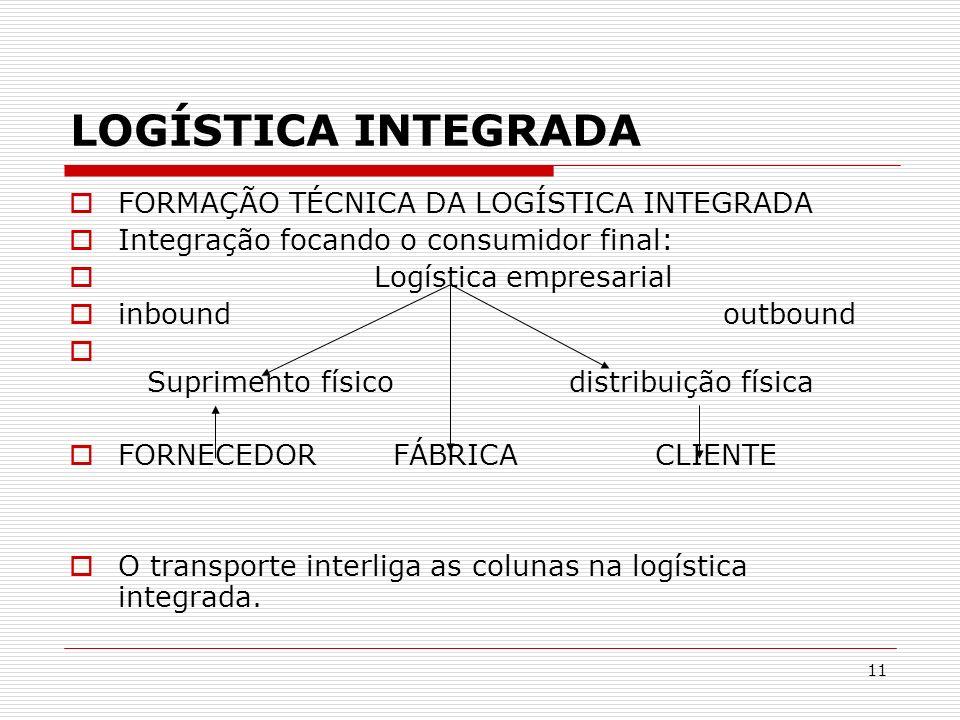 LOGÍSTICA INTEGRADA FORMAÇÃO TÉCNICA DA LOGÍSTICA INTEGRADA