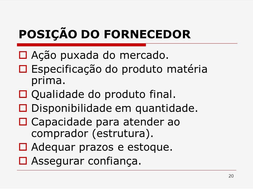 POSIÇÃO DO FORNECEDOR Ação puxada do mercado.