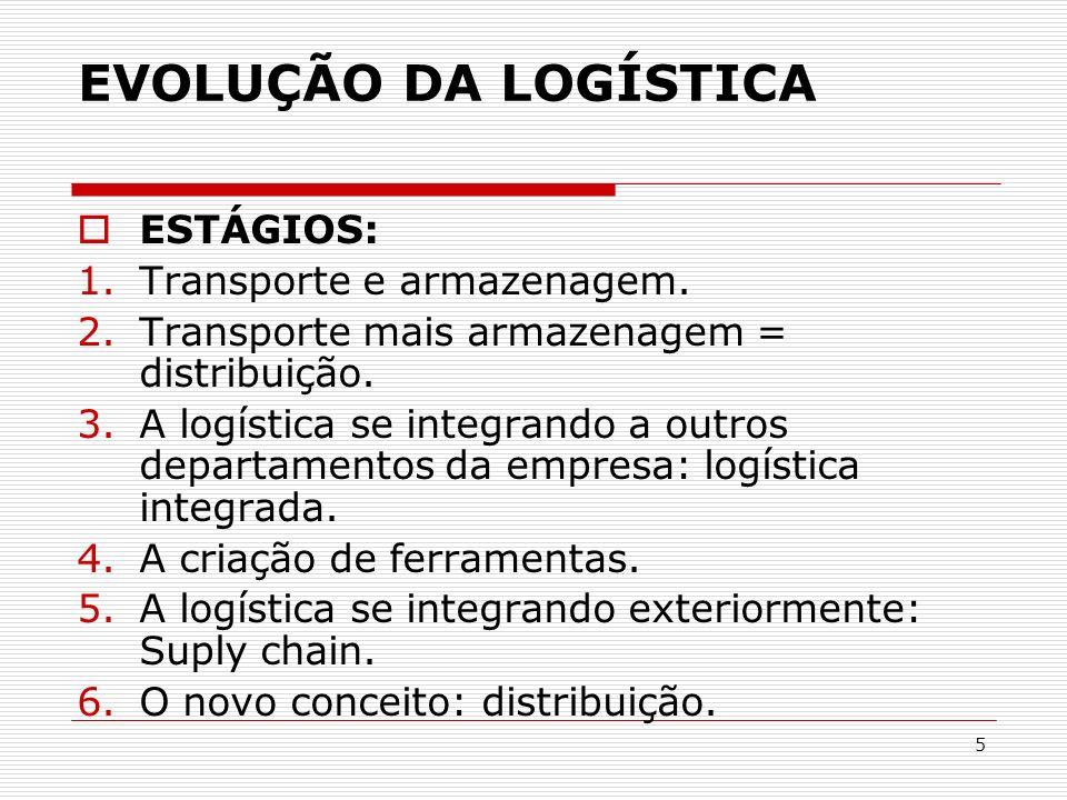 EVOLUÇÃO DA LOGÍSTICA ESTÁGIOS: Transporte e armazenagem.