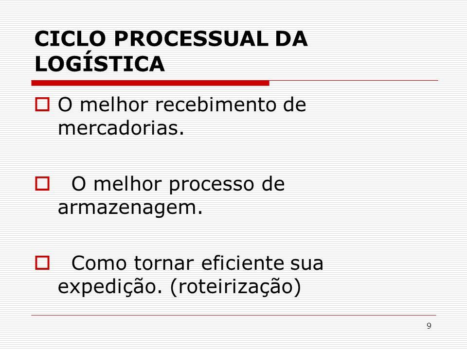CICLO PROCESSUAL DA LOGÍSTICA