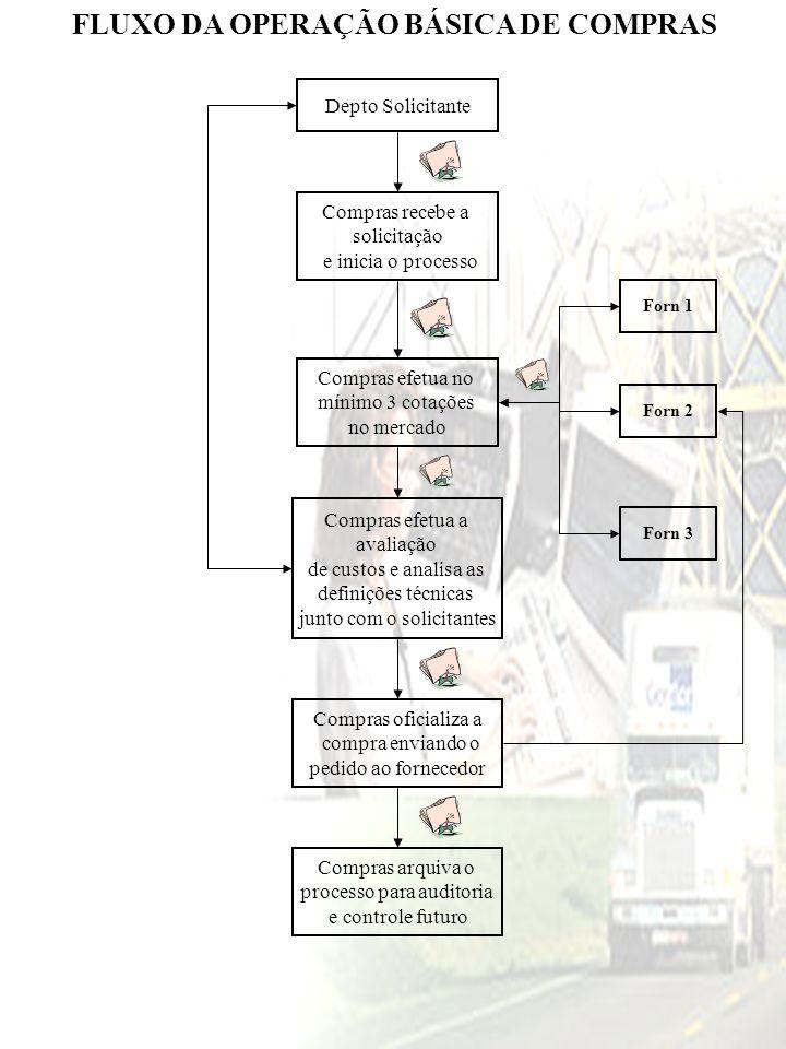 FLUXO DA OPERAÇÃO BÁSICA DE COMPRAS