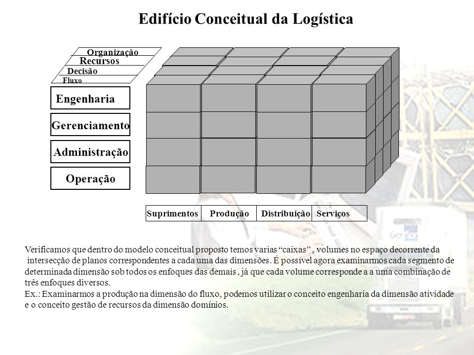 Edifício Conceitual da Logística