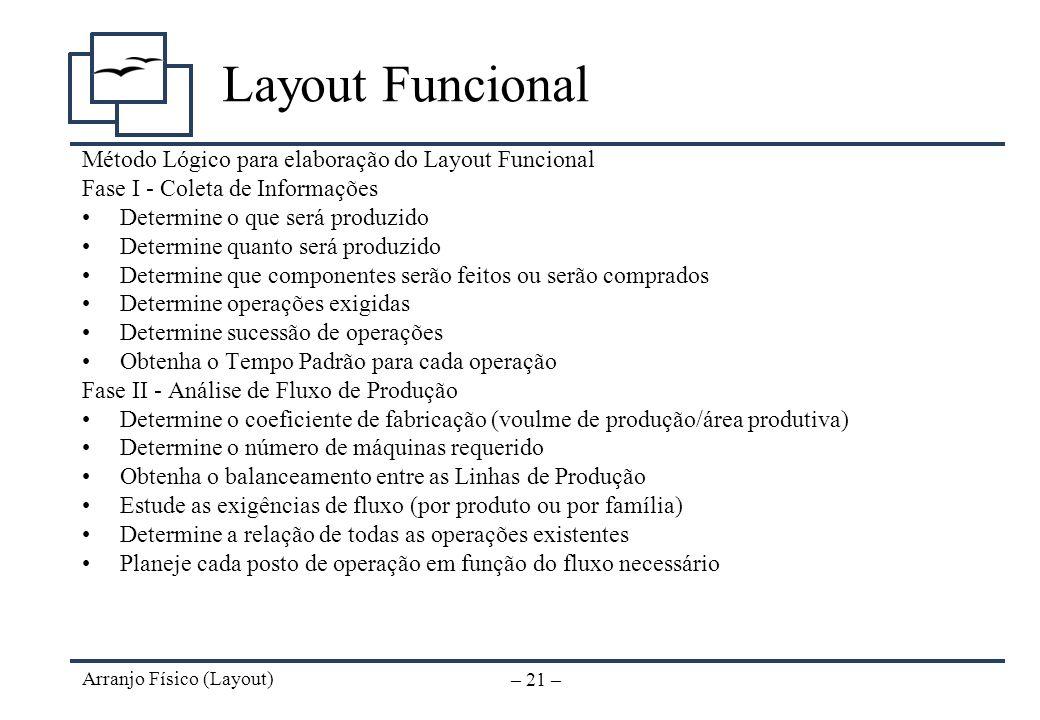 Layout Funcional Método Lógico para elaboração do Layout Funcional