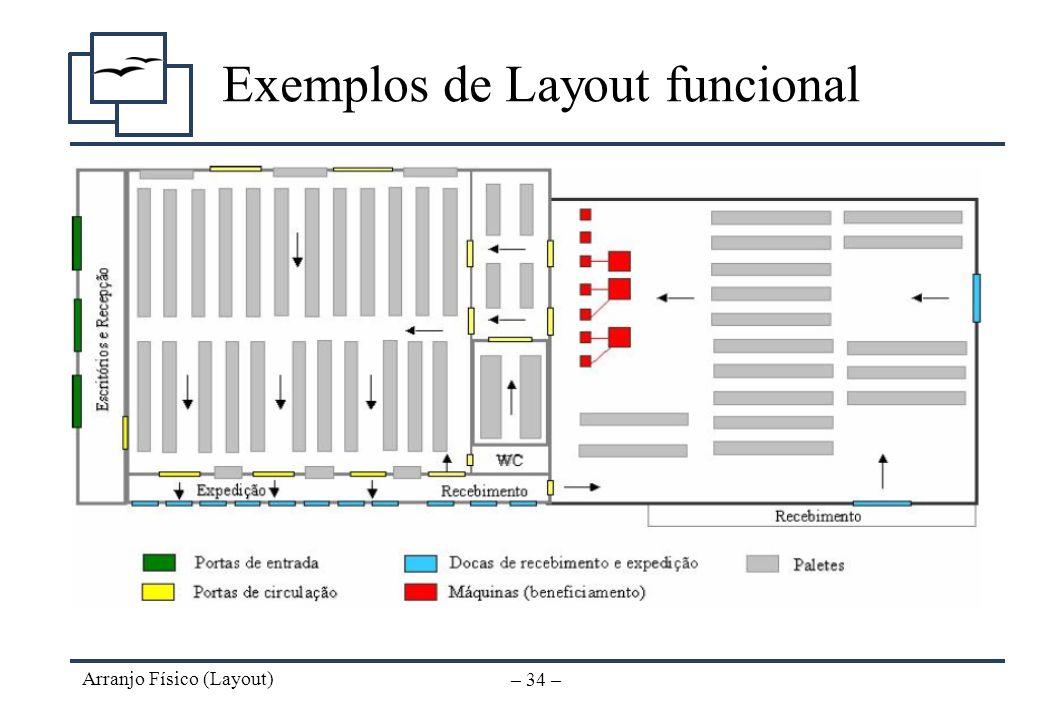 Exemplos de Layout funcional