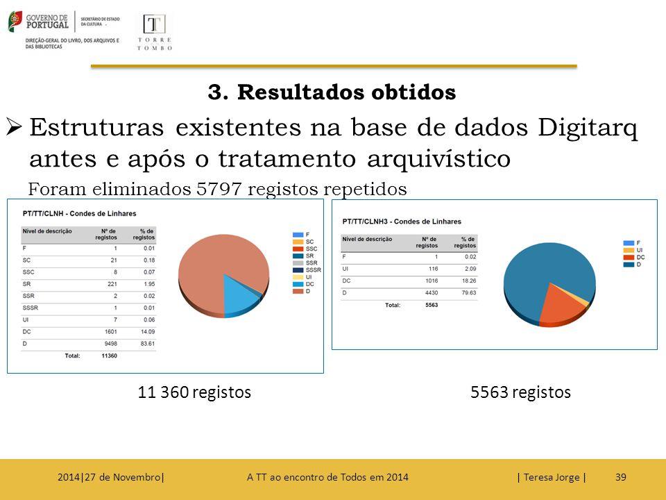 3. Resultados obtidos Estruturas existentes na base de dados Digitarq antes e após o tratamento arquivístico.