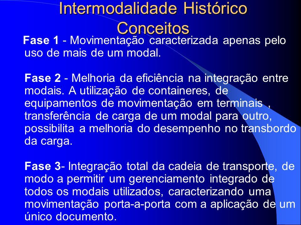 Intermodalidade Histórico Conceitos