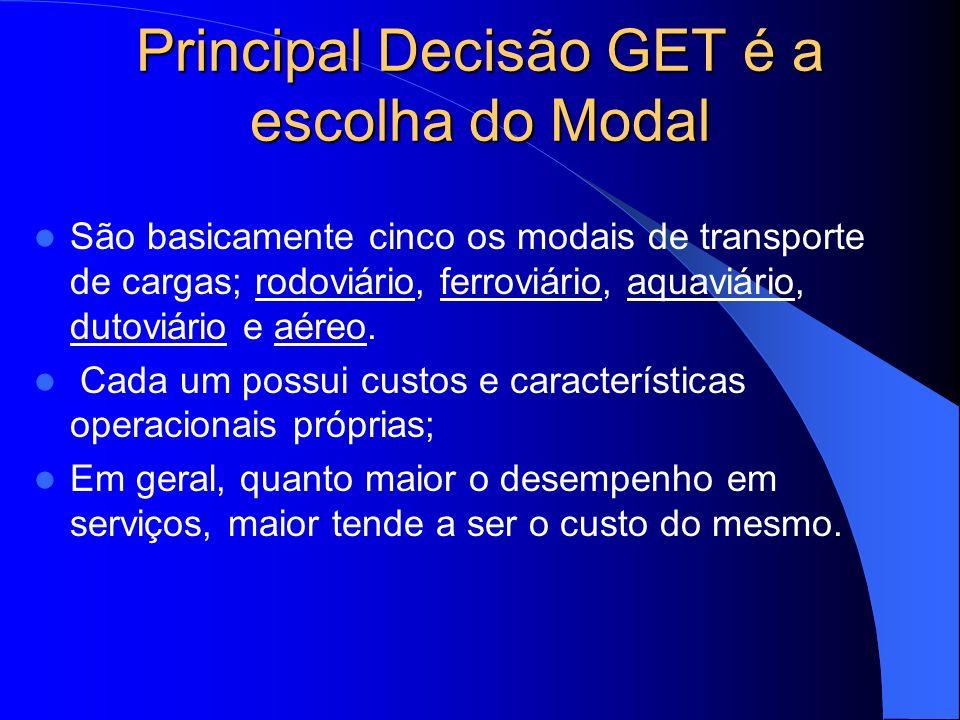 Principal Decisão GET é a escolha do Modal