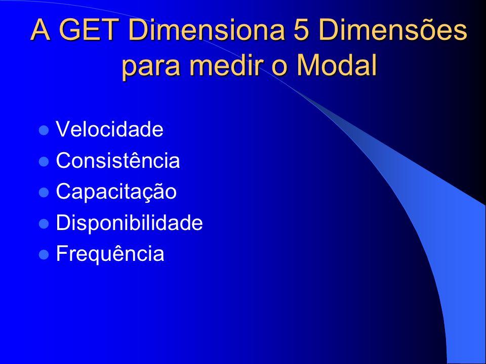A GET Dimensiona 5 Dimensões para medir o Modal
