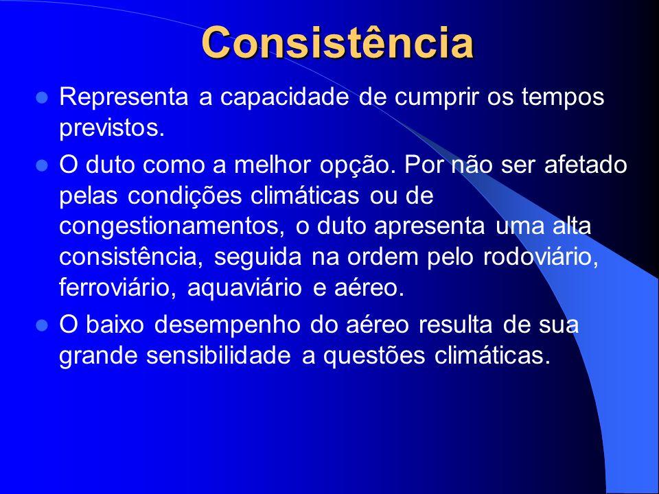 Consistência Representa a capacidade de cumprir os tempos previstos.